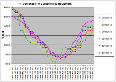 Eurostoxx Vencimiento noviembre 2012_10_19