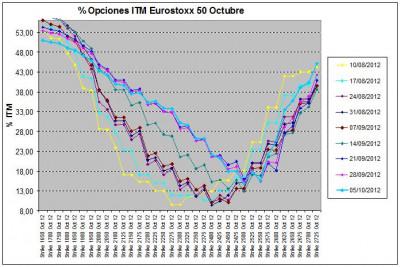 Eurostoxx Vencimiento octubre 2012_10_05
