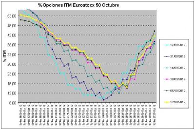 Eurostoxx Vencimiento octubre 2012_10_12