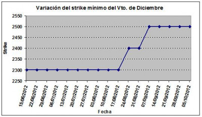 Eurostoxx strike mínimo diciembre 121005