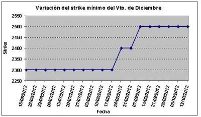 Eurostoxx strike mínimo diciembre 121012