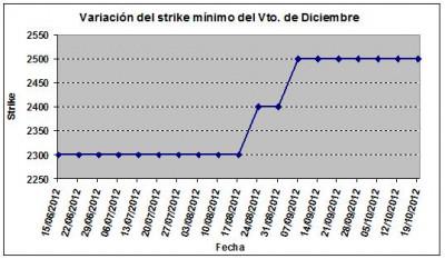 Eurostoxx strike mínimo diciembre 121019