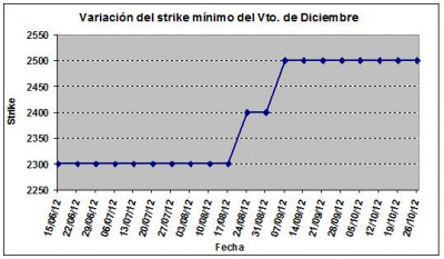 Eurostoxx strike mínimo diciembre 121026
