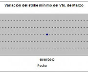 Eurostoxx strike mínimo marzo 121019