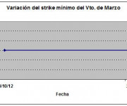 Eurostoxx strike mínimo marzo 121026