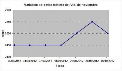 Eurostoxx strike mínimo noviembre 121005