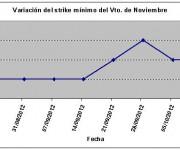 Eurostoxx strike mínimo noviembre 121012