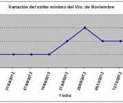 Eurostoxx strike mínimo noviembre 121019