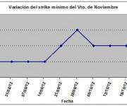 Eurostoxx strike mínimo noviembre 121026