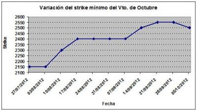 Eurostoxx strike mínimo octubre 121005