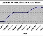Eurostoxx strike mínimo octubre 121012
