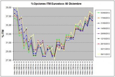 Eurostoxx Vencimiento diciembre 2012_11_09