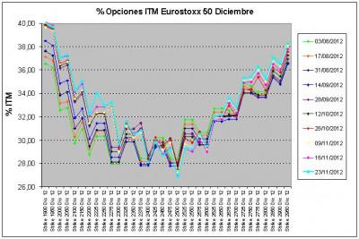 Eurostoxx Vencimiento diciembre 2012_11_23