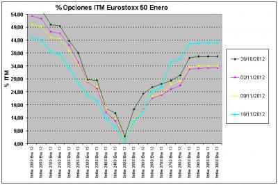 Eurostoxx Vencimiento enero 2012_11_16