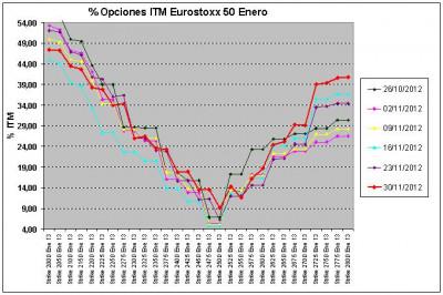 Eurostoxx Vencimiento enero 2012_11_30