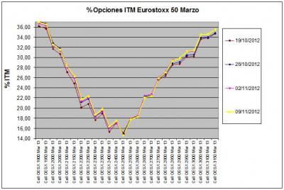 Eurostoxx Vencimiento marzo 2012_11_09