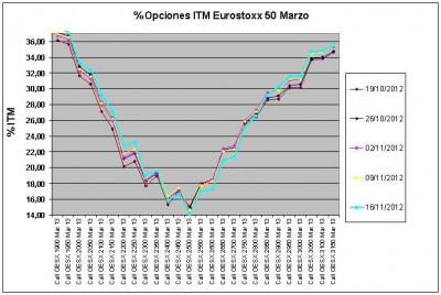 Eurostoxx Vencimiento marzo 2012_11_16