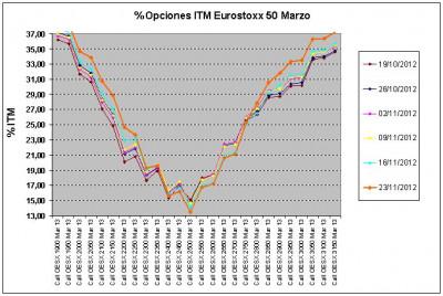 Eurostoxx Vencimiento marzo 2012_11_23