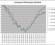 Eurostoxx Vencimiento marzo 2012_11_30