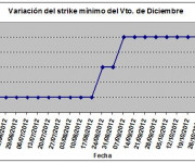 Eurostoxx strike mínimo diciembre 121109