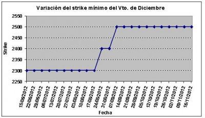 Eurostoxx strike mínimo diciembre 121116