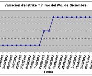 Eurostoxx strike mínimo diciembre 121123