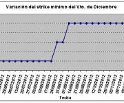Eurostoxx strike mínimo diciembre 121130