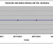 Eurostoxx strike mínimo enero 121116
