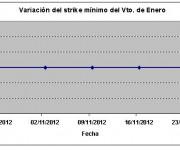 Eurostoxx strike mínimo enero 121123