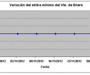 Eurostoxx strike mínimo enero 121130