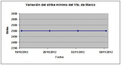 Eurostoxx strike mínimo marzo 121109