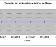 Eurostoxx strike mínimo marzo 121116