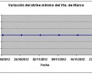 Eurostoxx strike mínimo marzo 121123