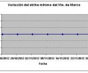 Eurostoxx strike mínimo marzo 121130