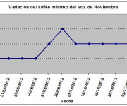 Eurostoxx strike mínimo noviembre 121109