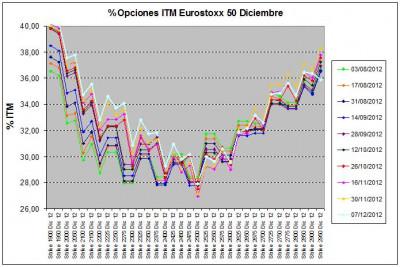 Eurostoxx Vencimiento diciembre 2012_12_07