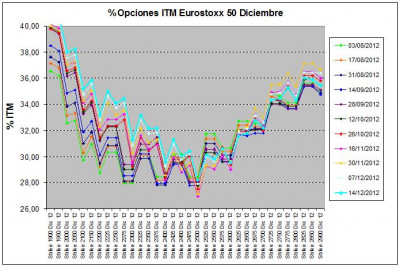 Eurostoxx Vencimiento diciembre 2012_12_14