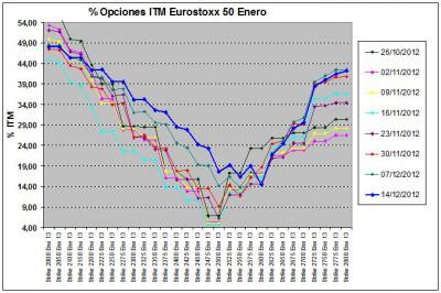 Eurostoxx Vencimiento enero 2012_12_14
