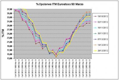 Eurostoxx Vencimiento marzo 2012_12_28