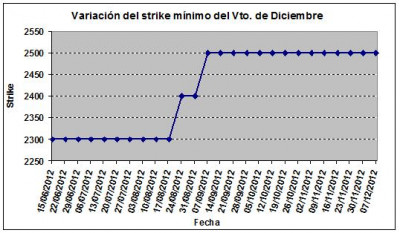 Eurostoxx strike mínimo diciembre 121207