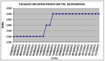 Eurostoxx strike mínimo diciembre 121214
