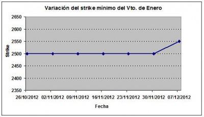 Eurostoxx strike mínimo enero 121207