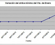 Eurostoxx strike mínimo enero 121214