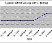 Eurostoxx strike mínimo enero 121228