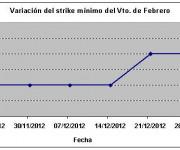 Eurostoxx strike mínimo febrero 121228