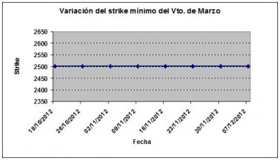 Eurostoxx strike mínimo marzo 121207