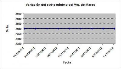 Eurostoxx strike mínimo marzo 121214