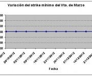 Eurostoxx strike mínimo marzo 121228