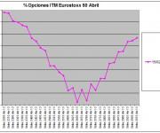 Eurostoxx Vencimiento abril 2013_02_15