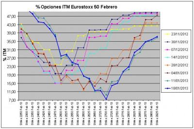 Eurostoxx Vencimiento febrero 2013_01_18
